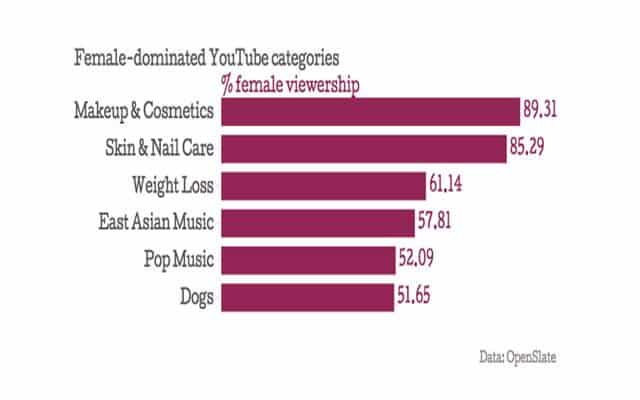 Female Dominated YouTube Categories