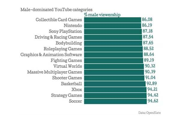 Male-Dominated YouTube Categories